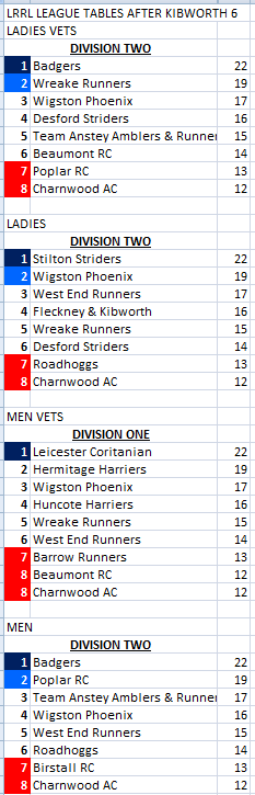 LRRL League Tables after race 1 the Kibworth 6
